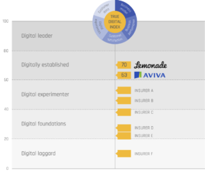 True Digital Index for insurers